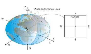 Topografia, Geodésia e Cartografia