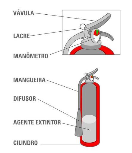 extintor de incêndio