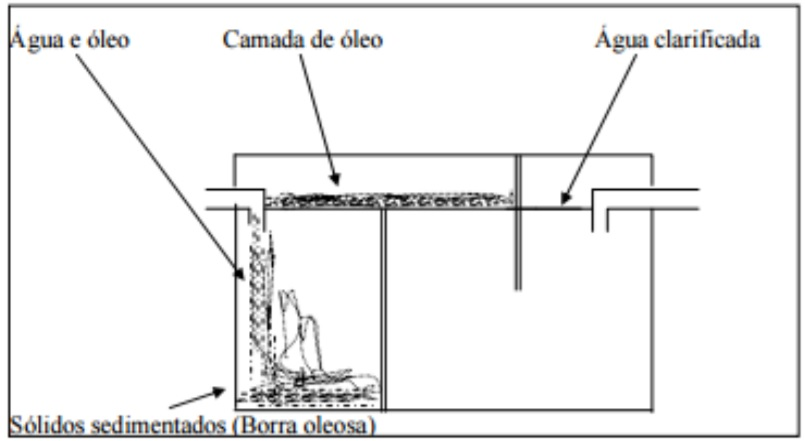 Caixa separadora água e óleo