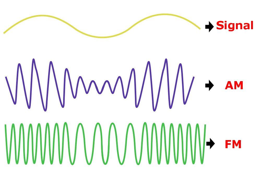 modulação de ondas de rádio