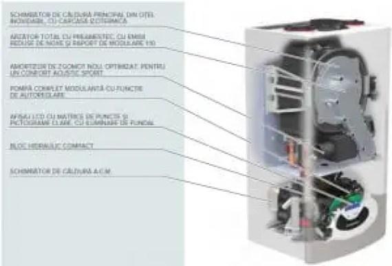 Componenta centrale termice Ariston Genus Premium Evo
