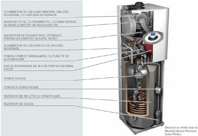 Componenta centrala termica Ariston Genus Premium FSSolar FS EVO