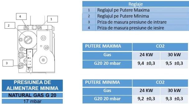 Valva de gaz 848 Sigma centrale termice Ariston