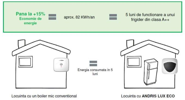 Functia Eco Evo la boiler electric Ariston