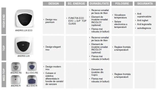 Noile boilere electrice Ariston Andris comparatie
