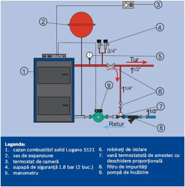 Schema de montaj pentru pompa de recirculare la cazan pe lemne