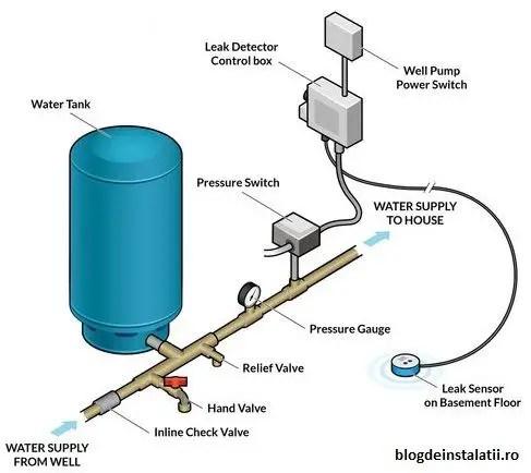Schema de montaj presostat de hidrofor