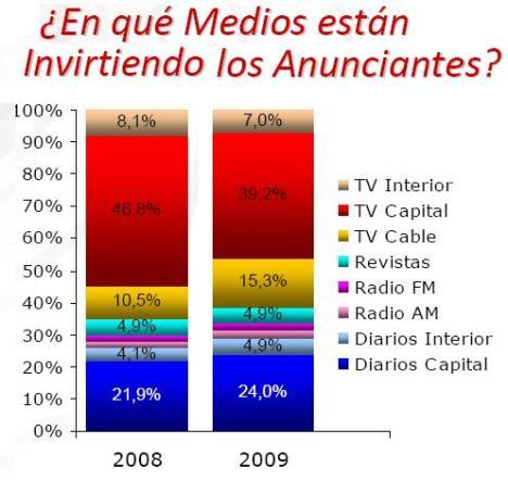 La crisis hizo crecer el share de los medios escritos argentinos en la torta publicitaria