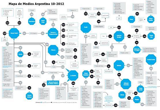 Mapa de Medios Octubre 2012 baja