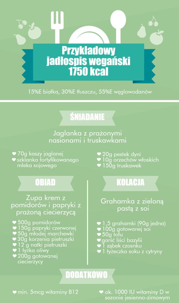 Jadłospis-1750-kcal