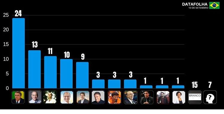 Datafolha: Bolsonaro lidera e Ciro Gomes toma segunda posição