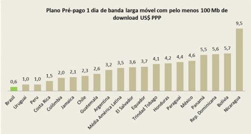 Internet Brasil preco