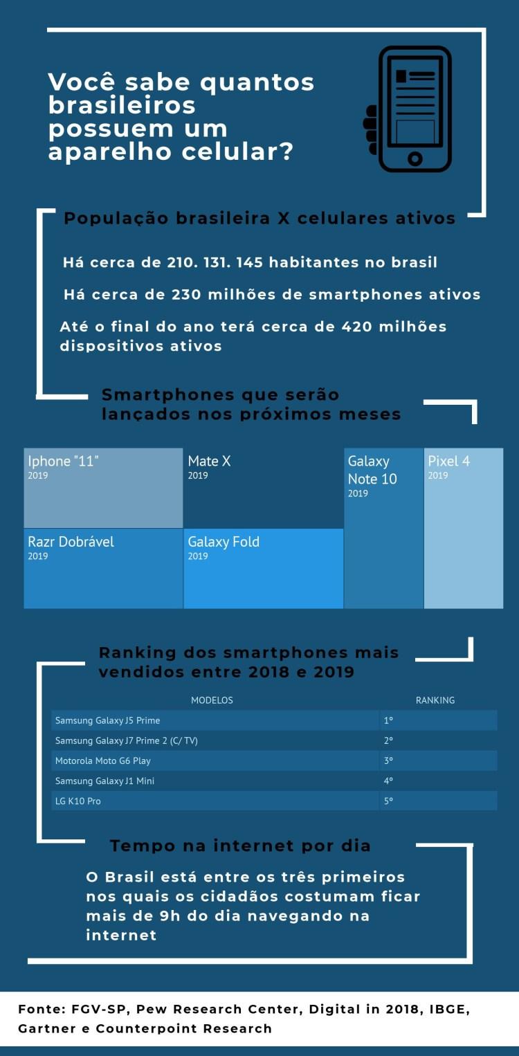 smartphones no Brasil