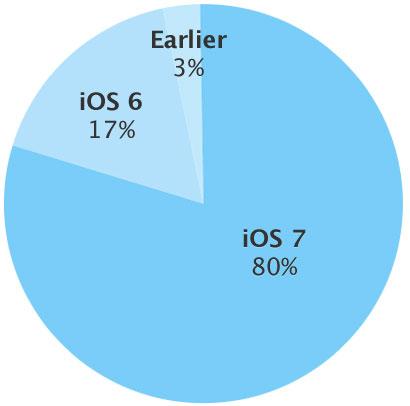 Adoção do iOS 7