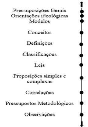 esquema do livro de Sell