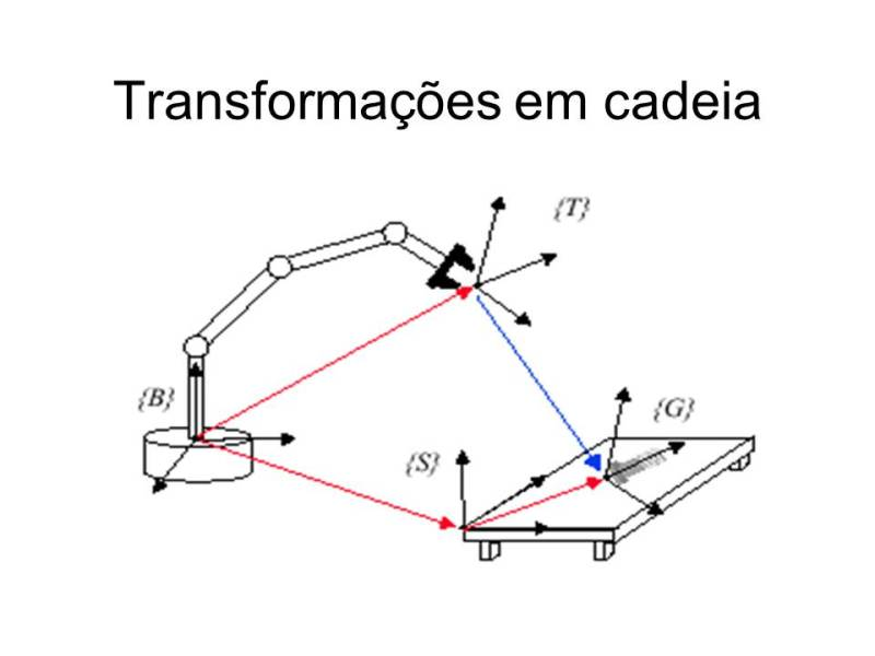 http://www.dca.ufrn.br/~lmarcos/courses/compgraf/notes/ppt/transformacao2.ppt