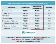 CT Scan Cost on LabsAdvisor.com vs Market Price of CT Scan