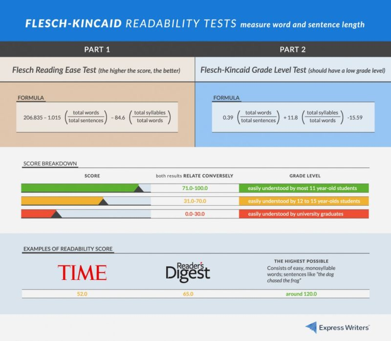 Readability Test- Flesch Kincaid