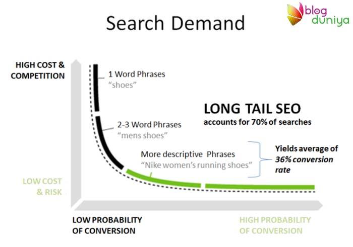Bank upon Long Tail Keywords