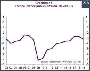 La France va-t-elle profiter du déclin du modèle économique allemand ?