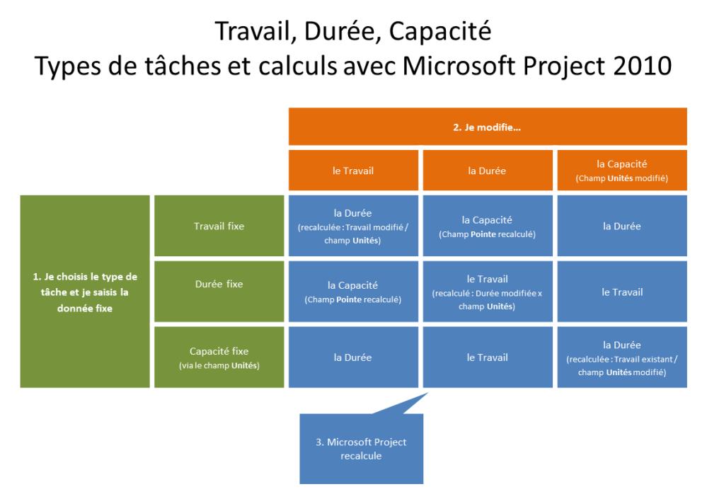 Travail, Durée, Capacité : types de tâches et calculs avec Microsoft Project 2010
