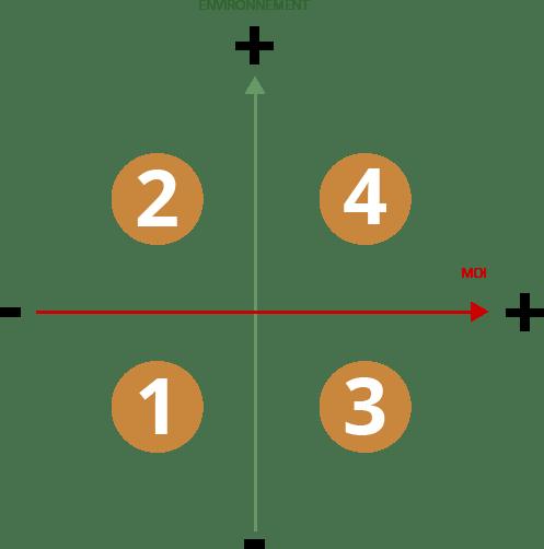 diagramme-du-bonheur - blog être bien