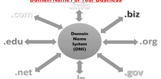 How to select a good domain name for your business