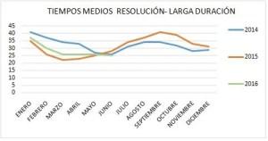 Foto tiempos medios resolución Larga Duración CORA 2014.2016