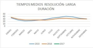 tiempos-medios-resolucion-larga-duracion-espana-2015-2016