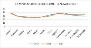 tiempos-medios-resolucion-renovaciones-espana-2015-2016