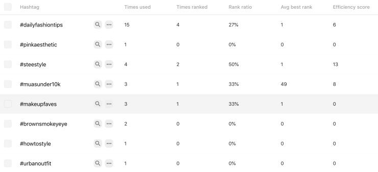 performance analytics data