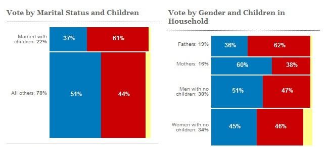 parental voting chart
