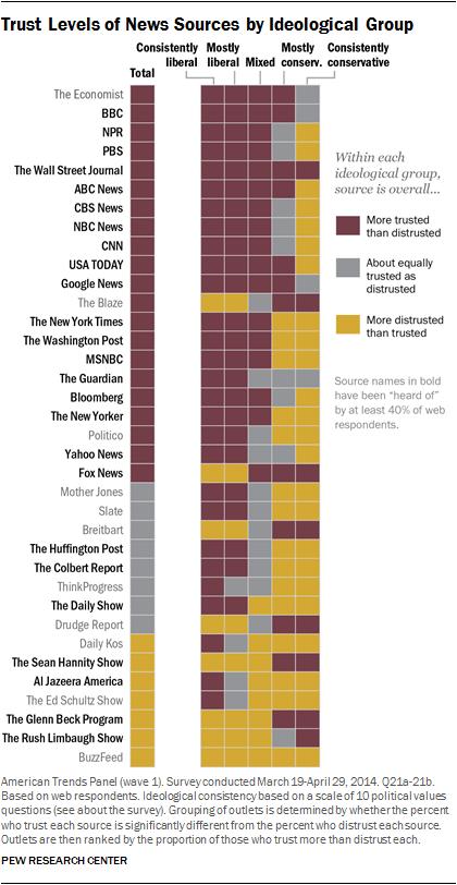 pew media chart