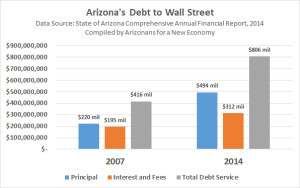 Arizona's total debt service rose 94% between 2007-2014. Why is the state paying $312 million per year in interest on Wall Street debt when we could self-fund projects with public banking?