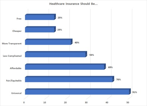 what health insurance should be