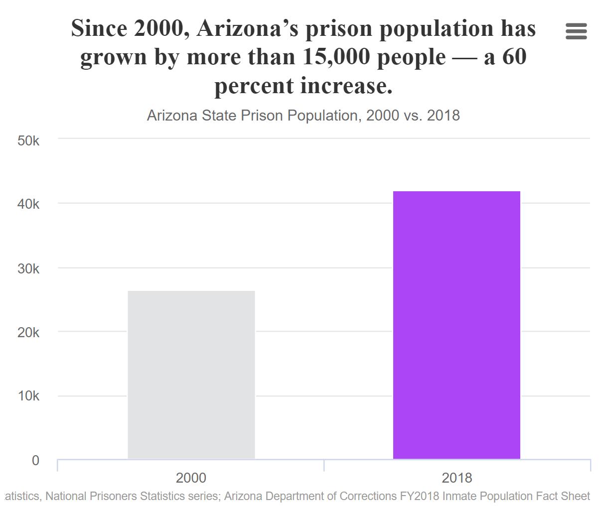 Arizona's Imprisonment Crisis: The High Price of Prison Growth