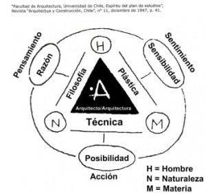 Fundacion-Arquia-Blog-priorizar-arquitectura-curz-diez-