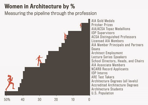 women in archtecture