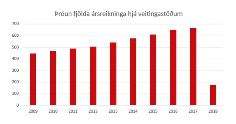 Þróun fjölda ársreikninga hjá veitingastöðum