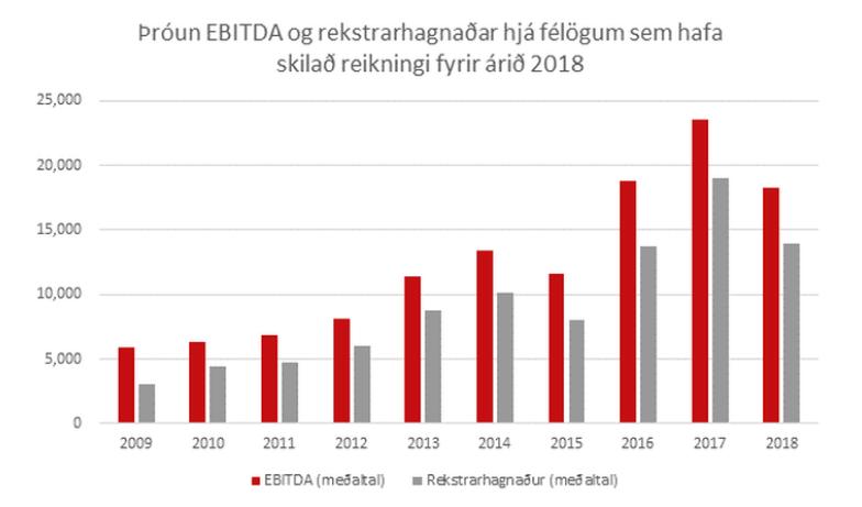Þróun EBITDA og rekstarhagnaður hjá félögum sem hafa skilað reikningi fyrir árið 2018 - súlurit