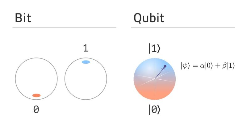 Representation between the values assumed by a bit and the possible ones of a qubit.