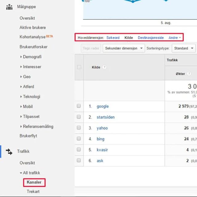 Google Analytics organic search søkemotorer