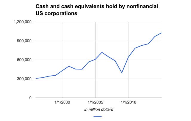 Баланс нефинансовых корпораций США, млн долл., по данным ФРС США за 1995 — 2014 гг.