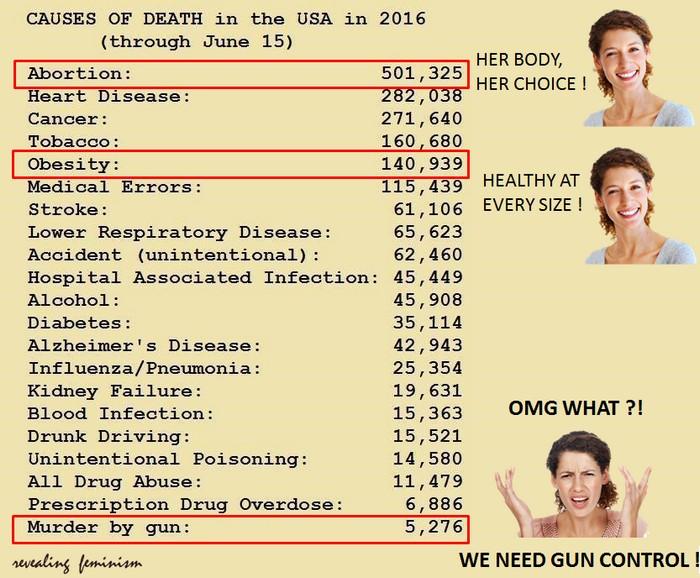 оружие США смертность