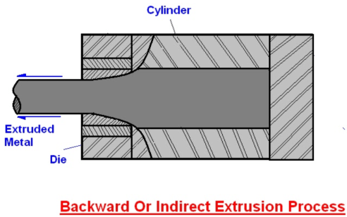 indirect or backward extrusion process (Direct vs indirect extrusion difference)