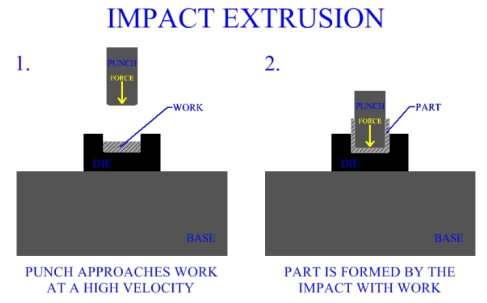 Impact extrusion process - (what is Extrusion and types of it?)