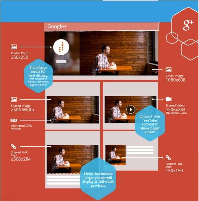 Guía de imágenes y vídeo en Redes Sociales - Google+