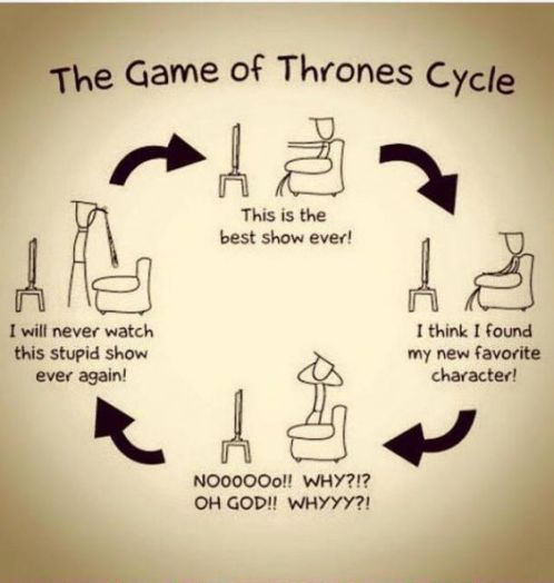 5 Stages Of Binge Watching Game Of Thrones