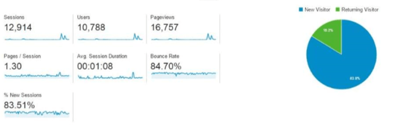The Truth About Blogging Stats
