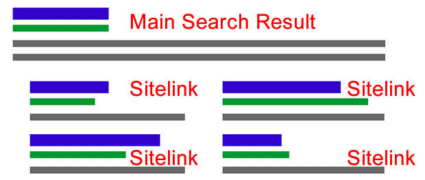 how to get google sitelinks